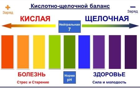 Важной характеристикой воды является уровень ее рН.